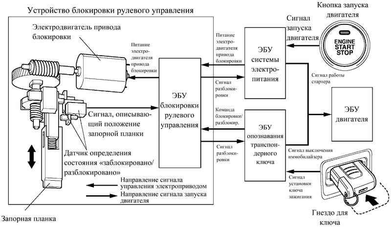 Блок-схема системы блокировки рулевого управления.