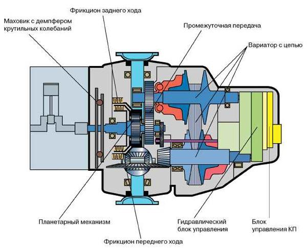 ...АКП, где для передачи крутящего момент используется гидротрансформатор, в коробке передач CVT эту задачу.