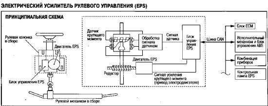 Схема расположения элементов электрического усилителя рулевого управления Nissan Qashqai.