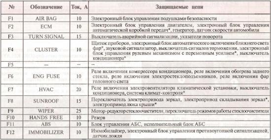 Блок предохранителей в салоне.  От. samad878787. комментариев. написал 12.02.11.  8. последний: 23 марта от.