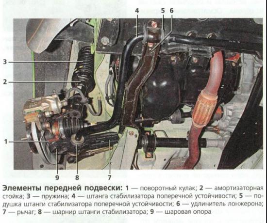 Matiz II Состав передней подвески. комментариев. написал 20.12.10.