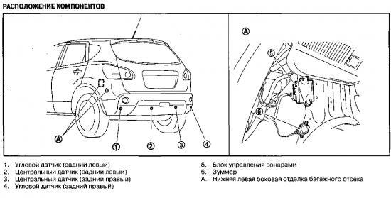 Схема, расположение и описание ультразвуковых датчиков Nissan Qashqai.