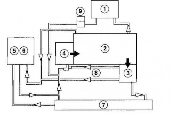 Corsa B Типичная схема функционирования системы охлаждения двигателя внутреннего сгорания.