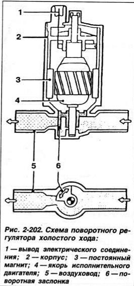 Схема поворотного регулятора холостого хода: 1 - вывод электрического соединения; 2 - корпус; 3 - постоянный магнит...