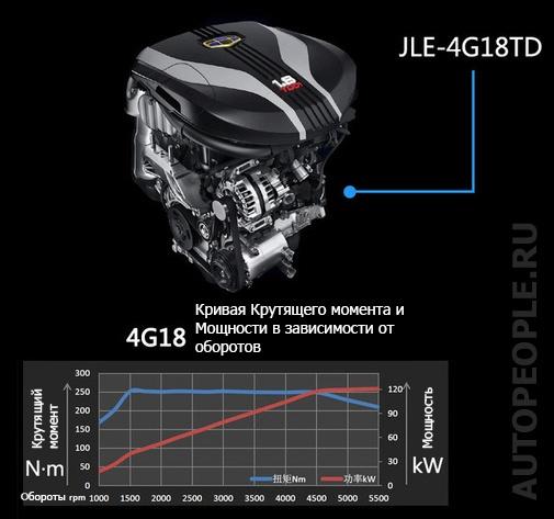Кривая работы двигателя JLE-4G18TD и МКПП