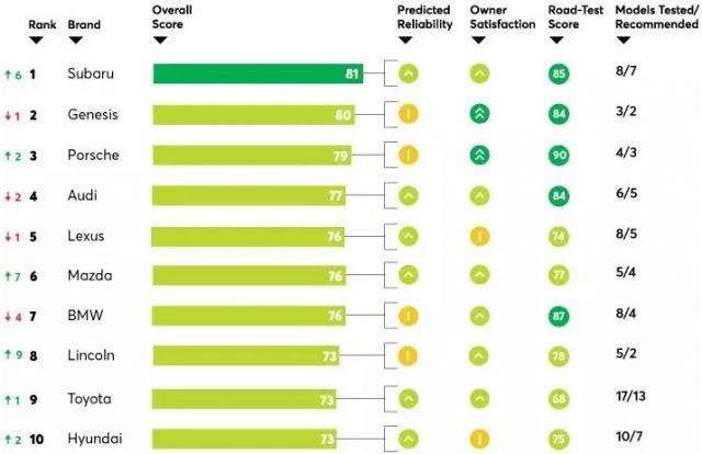 Рейтинг надежности 2018 по версии Consumer Reports
