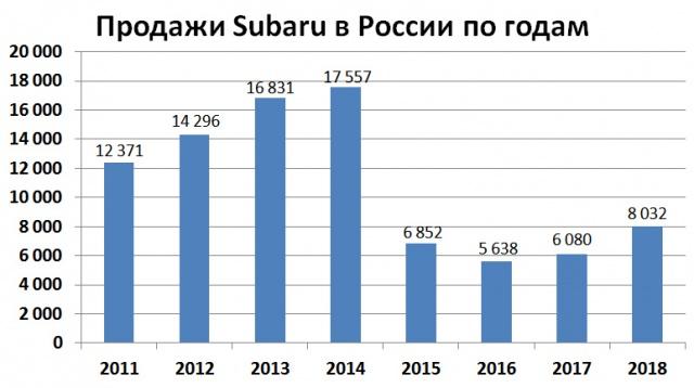 Продажи Subaru в России по годам