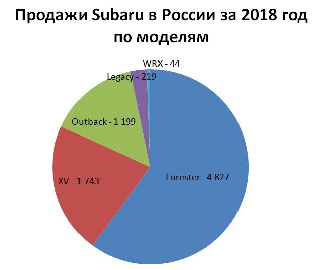 Продажи Subaru в России за 2018 год по моделям