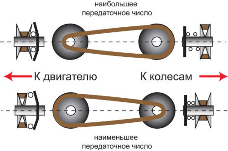 Принцип работы вариатора