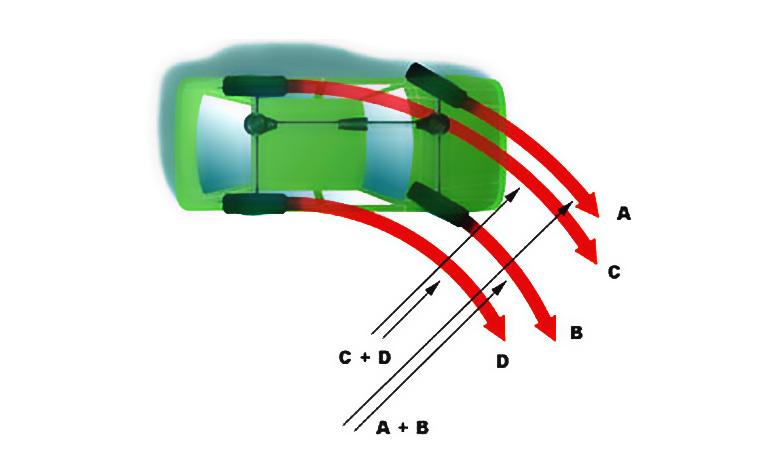 Как итог, зачастую случается занос, справится ли с ним водитель зависит от скорости и его мастерства