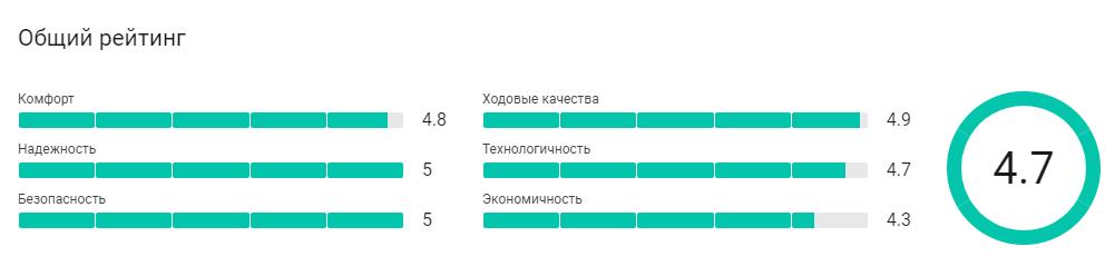 Рейтинг автомобиля Фольксваген Тигуан по данным отзывов владельцев