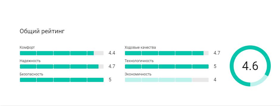 Рейтинг Mercedes A-class на основе отзывов реальных владельцев
