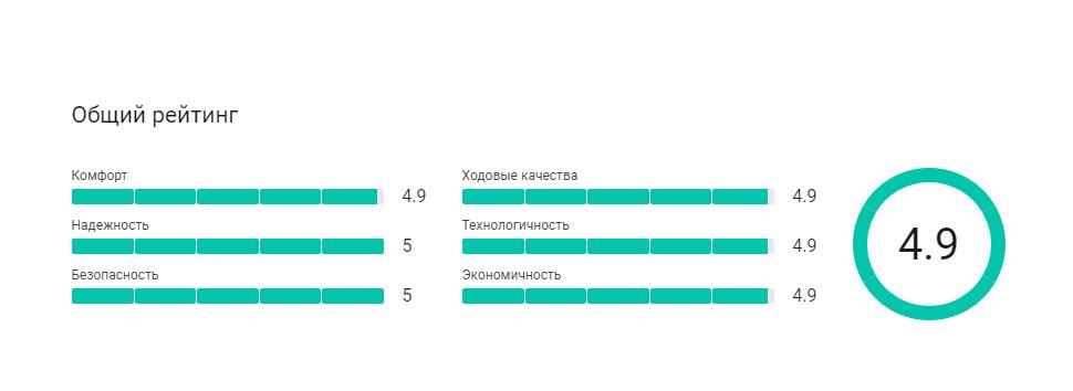 Рейтинг Toyota Camry на основе мнений реальных владельцев