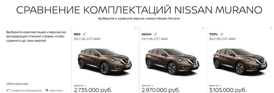 Сравнение Nissan Murano и Hyundai Santa Fe 2020