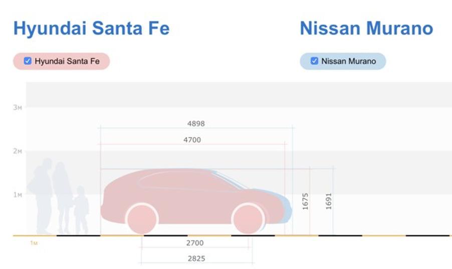 Сравнение габаритов Nissan Murano и Hyundai Santa Fe