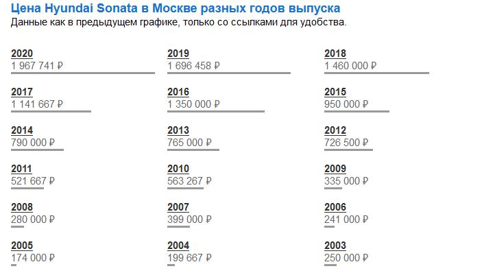 Какая была цена на Hyundai Sonata в 2015 году