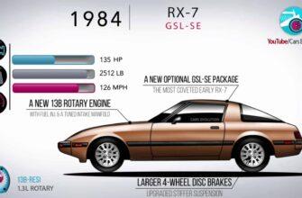 Компания Mazda снова будет выпускать запчасти для RX-7