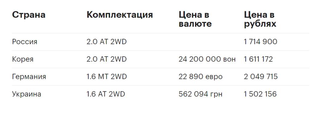 Цены на Kia Sportage