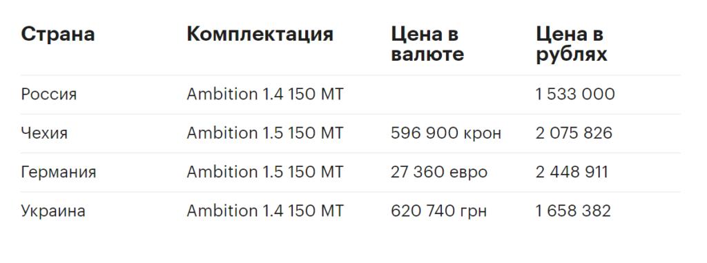 Цены на Skoda Octavia