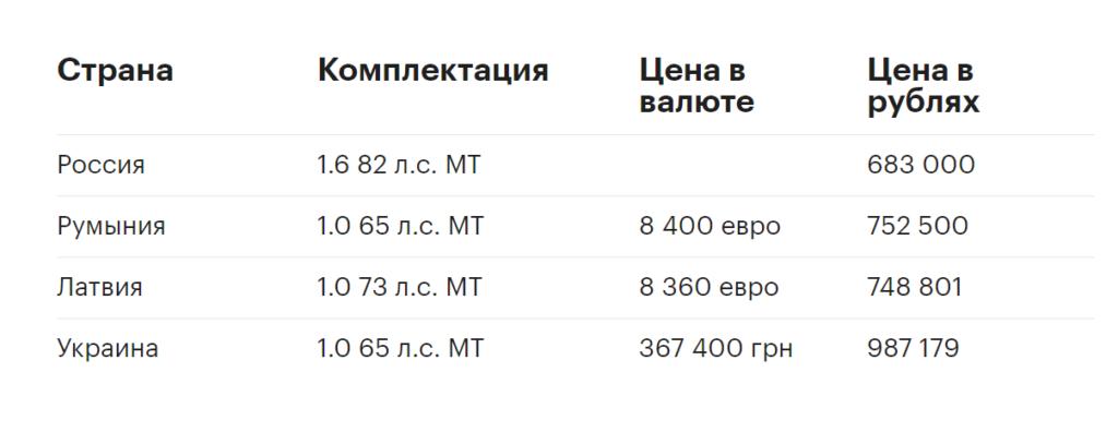 Цены на Renault Logan