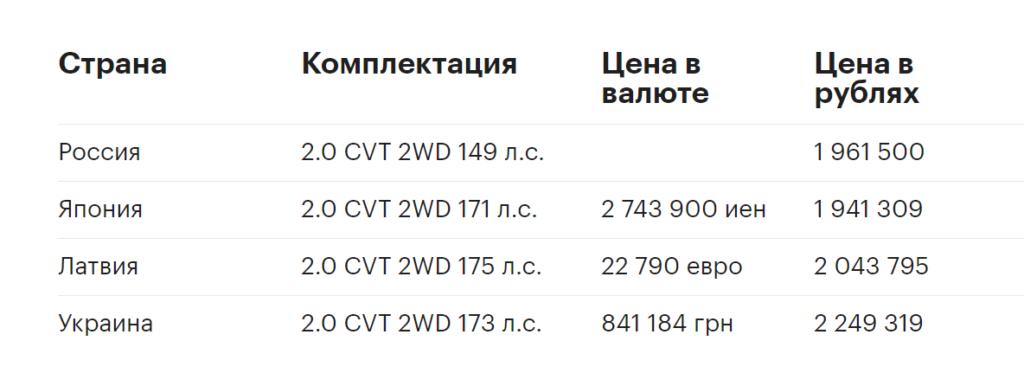 Цены на Toyota RAV4