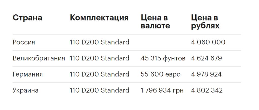 Цена Land Rover Defender