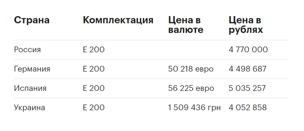Цена Mercedes-Benz E-класс