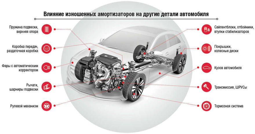 Чрезмерный износ амортизаторов оказывает негативное влияние на другие функциональные компоненты автомобиля