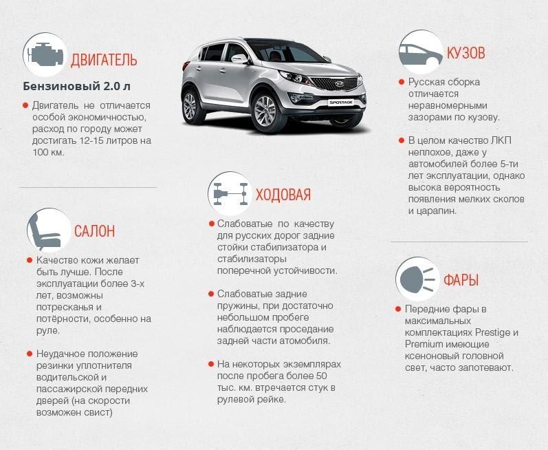 Недостатки Kia Sportage III