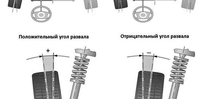 Инструкция: как сделать сход-развал на автомобиле своими руками