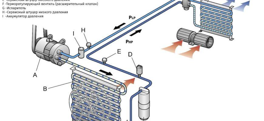 Как работает кондиционер в авто: краткое описание системы