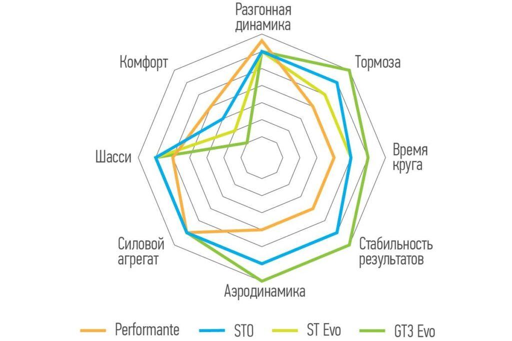 Диаграмма с основными параметрами