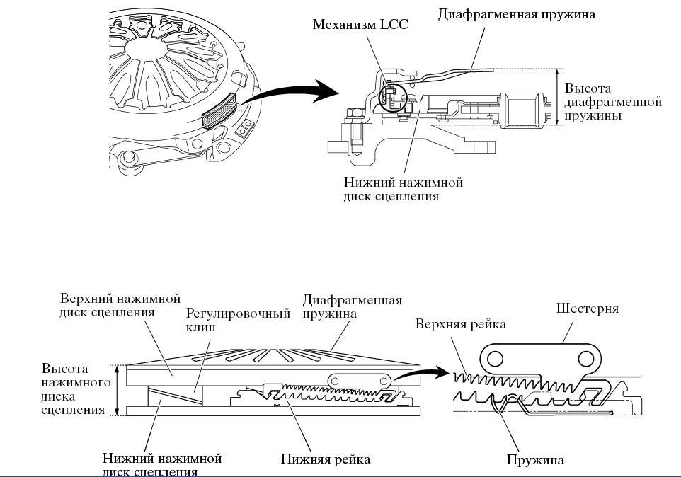 подводов сцепления,