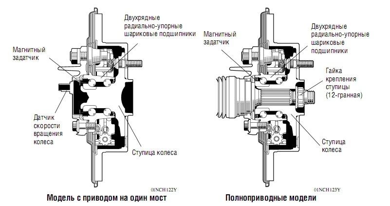 Схема ступицы полного привода