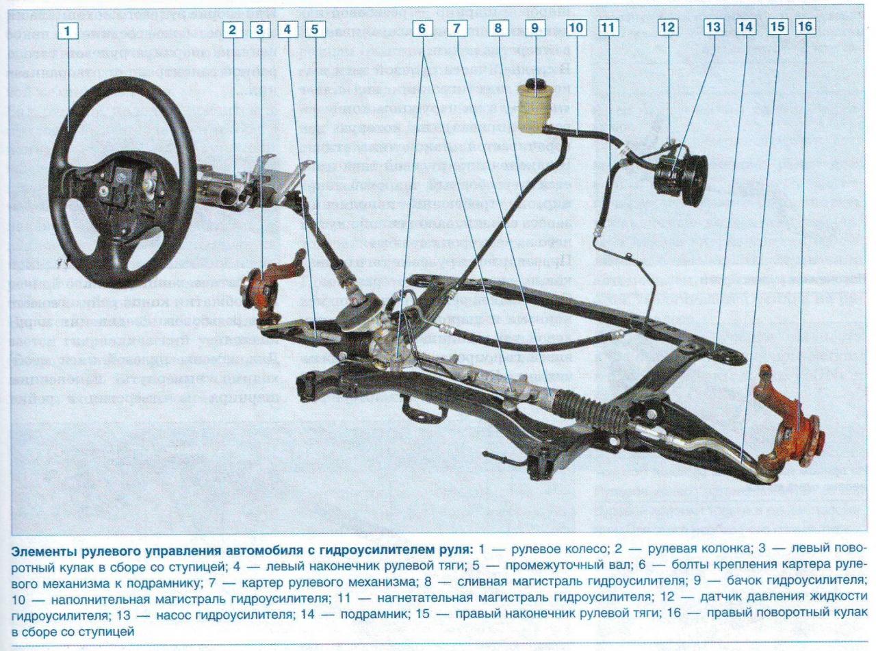Рулевая рейка с гидроусилителем на ауди 100 схема