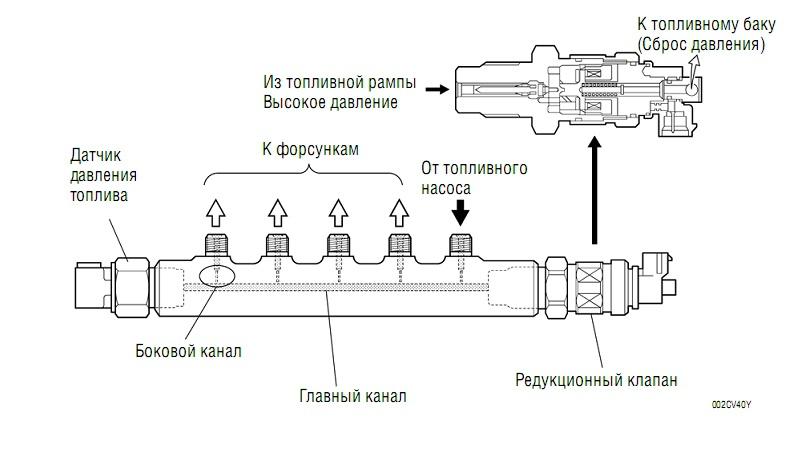 Схема подачи топлива киа спортейдж