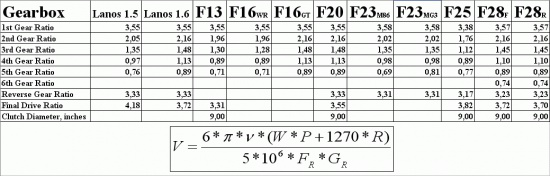 собравшая коробку 6 серийный номер 7 передаточное число главной пары 8 длина передач (c вот нарыл