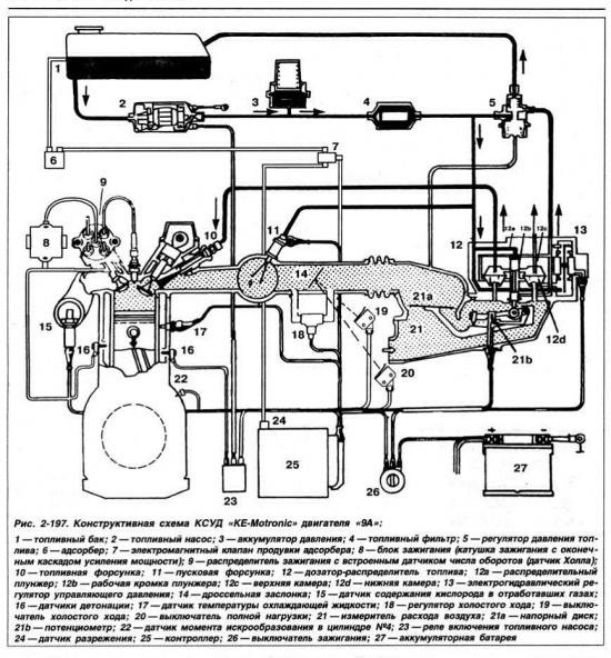 Passat B3/В4 Конструктивная