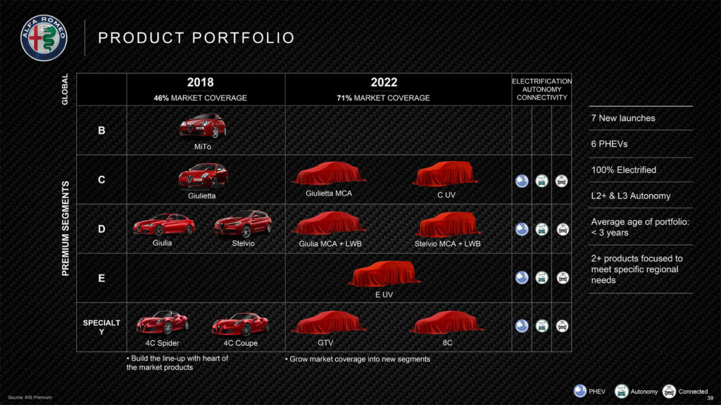 Последний генеральный план Alfa Romeo включал только обновленную версию Giulia и Stelvio