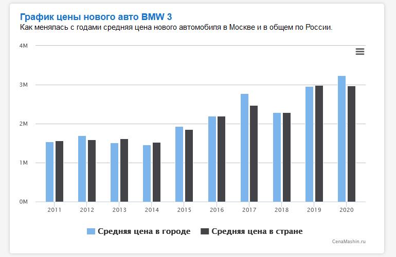 Сколько стоила новая BMW 3 в 2014 году и сколько стоит сейчас?
