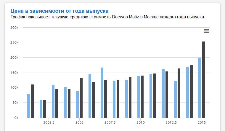 Сколько в среднем стоит Daewoo Matiz 2015 года?