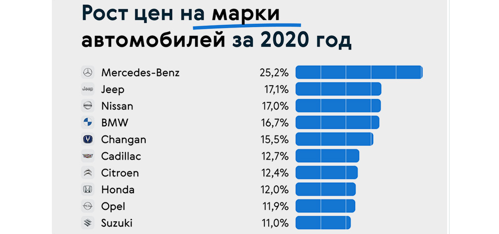 В среднем по рынку удорожание составило 10%, но в случае компании Mercedes-Benz прайс обновился сразу на 25% в большую сторону