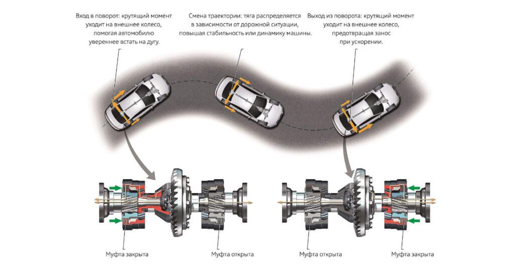 Схема работы муфты при прохождении поворотов