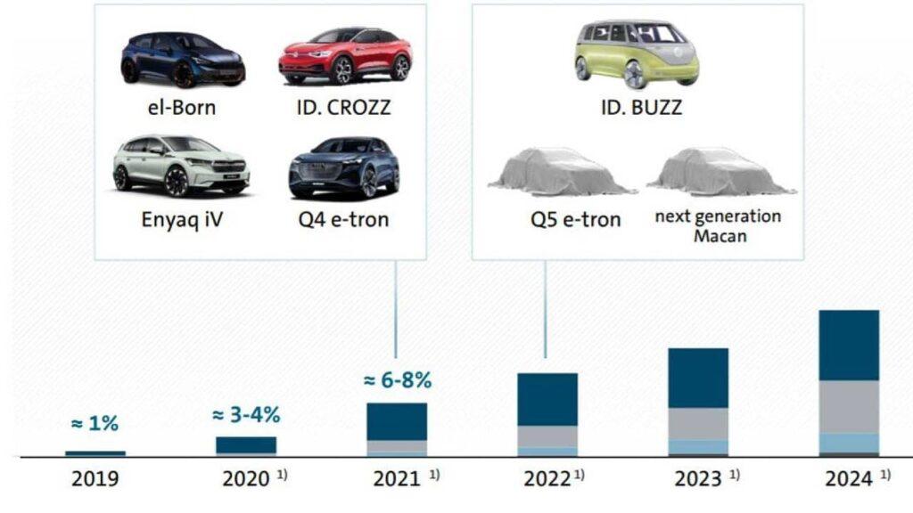В 2022 году уже ожидается премьера электрифицированного фургона VW ID