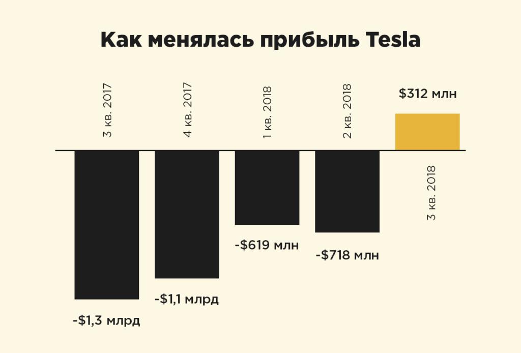 График прибыльности Tesla